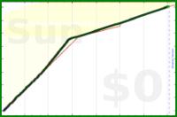 mbork/german's progress graph