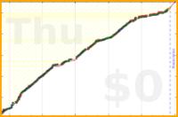 mbork/productivity's progress graph