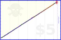 virb/workout's progress graph