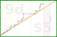d/fifthseason's progress graph