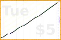 byorgey/daily's progress graph