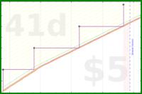 glorkmod/cat-food's progress graph