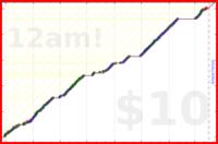youkad/waking_up's progress graph