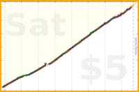 jhoger/walking's progress graph