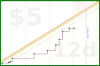 dehowell/spending's progress graph