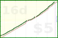 dehowell/cardio's progress graph