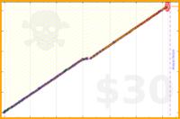virb/alarm's progress graph