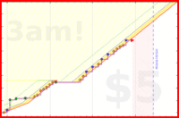 olimay/push's progress graph