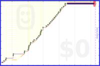 zedmango/x-laundry's progress graph