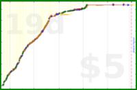 djw/readingtime's progress graph