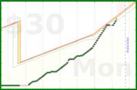 b/sugar's progress graph