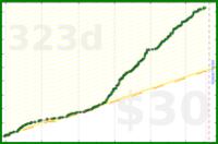 chrysalis/todoistgoals's progress graph
