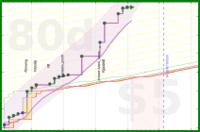 jladdjr/house's progress graph