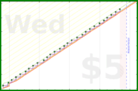 glorkmod/cat-water's progress graph