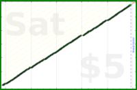 tracy_reader/inboxzero's progress graph