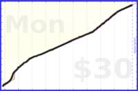 nick/skritter's progress graph