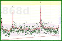 meta/dailygoals's progress graph