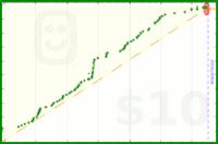zacharyjacobi/reading's progress graph