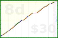 iwilldoityesyes/pushups's progress graph