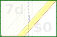 jladdjr/zone's progress graph