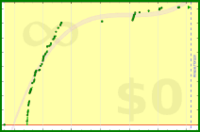 alys/magnesium's progress graph