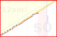 donhdefl/journal's progress graph