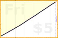mbork/prayer-rosary's progress graph