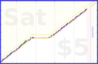 codeanand/nojunk's progress graph