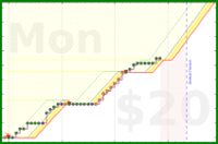 olimay/caiactime's progress graph