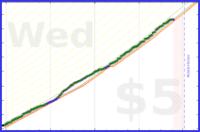 msbuzybody/steps2021's progress graph