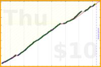 shanaqui/nofudge's progress graph