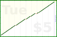 byorgey/now's progress graph