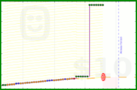 gabrielmundo/writerman's progress graph