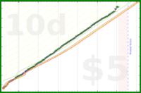blackorcy/french's progress graph