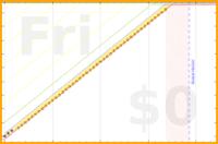 alys/postgivings's progress graph