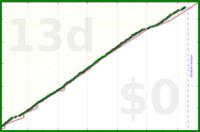 howtodowtle/strava_runs's progress graph