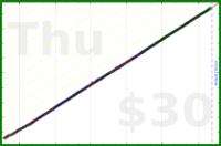 dutchie/brushing-teeth's progress graph