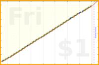 b/airzero's progress graph