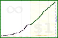 b/cmime's progress graph