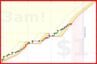 olimay/reps's progress graph