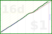 shanaqui/ynab's progress graph