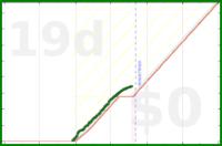 grayson/frogs-ifttt's progress graph