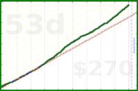 d/meta-hours's progress graph