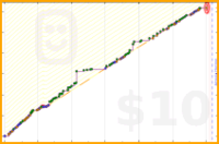 ianj25/leads's progress graph