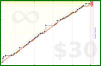 b/bk-adhd's progress graph