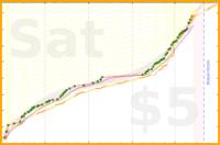 brennanbrown/github's progress graph