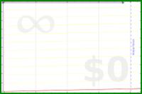 gustavohsouza/placeholder2's progress graph