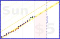 aian/pomodoros's progress graph
