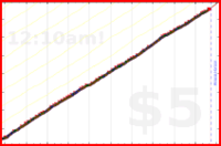 mbork/cleaning's progress graph
