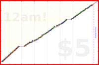 chriswax/householdshort's progress graph